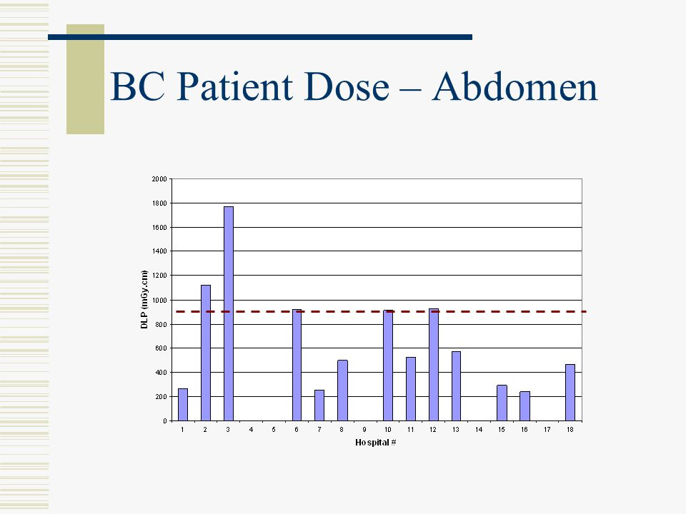 BC Patient Dose – Abdomen