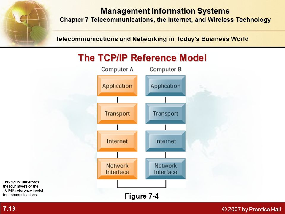 The TCP/IP Reference Model