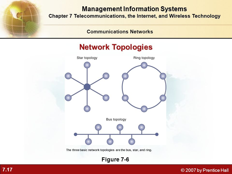 Network Topologies Management Information Systems Figure 7-6