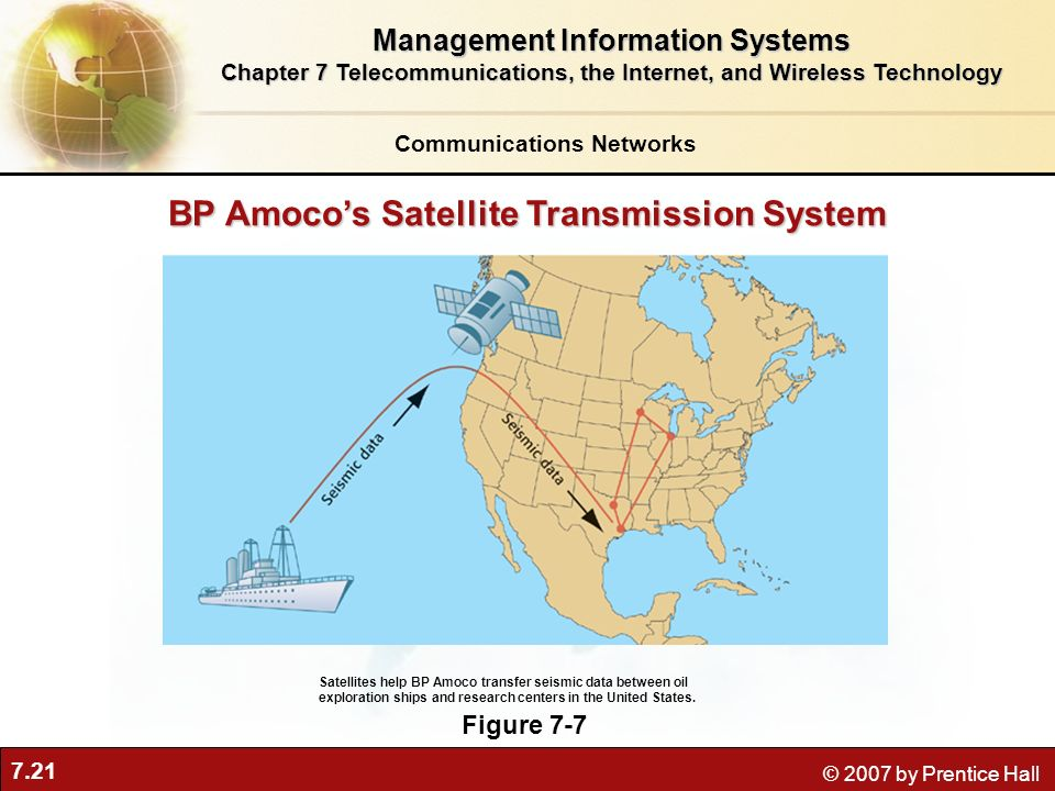 BP Amoco's Satellite Transmission System