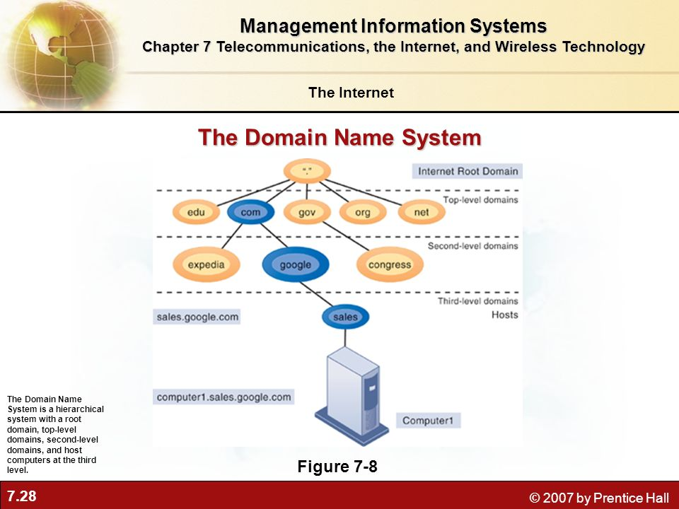 The Domain Name System Management Information Systems Figure 7-8