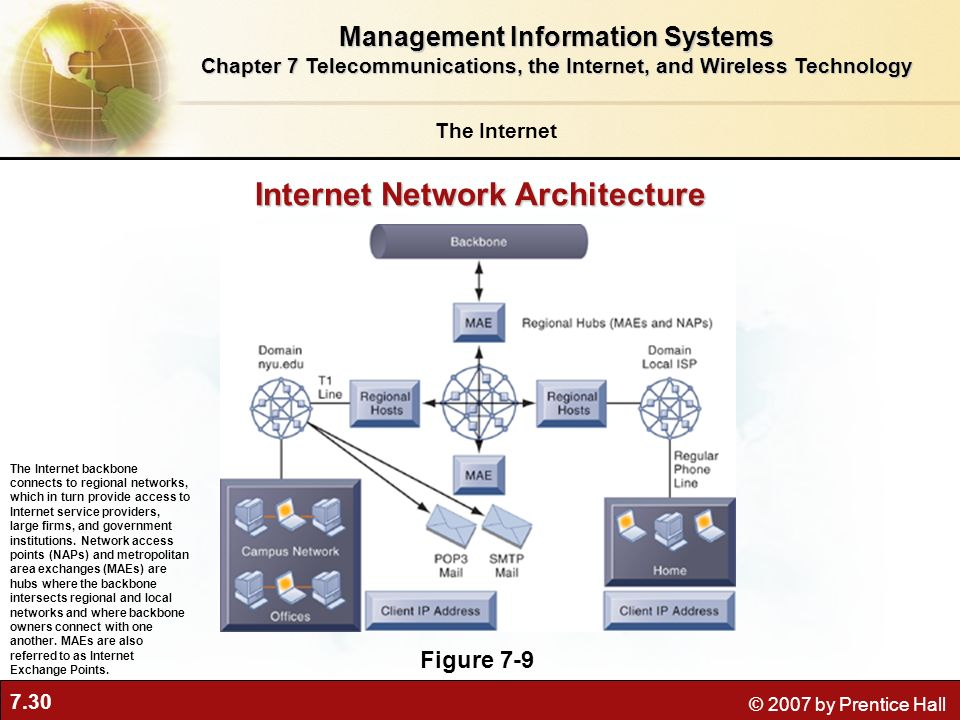 Internet Network Architecture