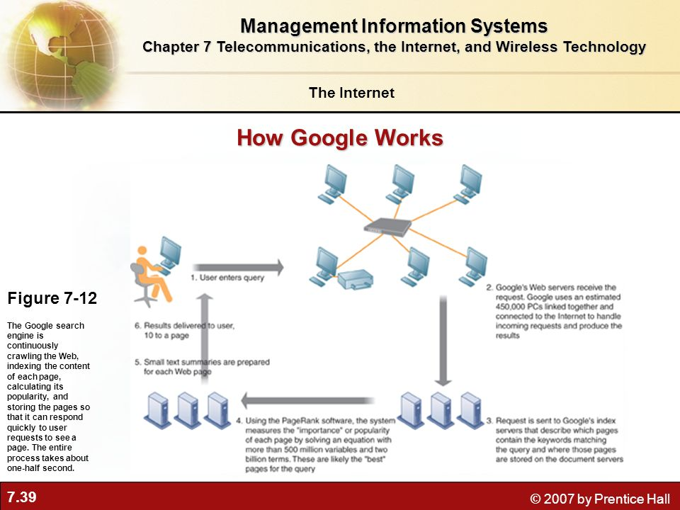 How Google Works Management Information Systems Figure 7-12