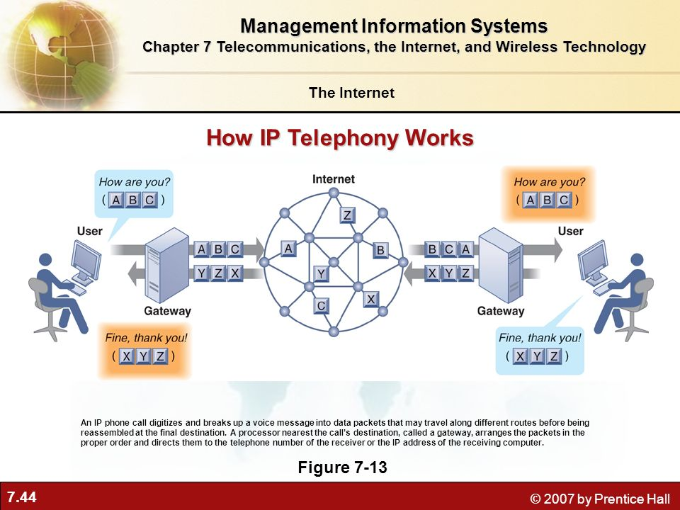 How IP Telephony Works Management Information Systems Figure 7-13