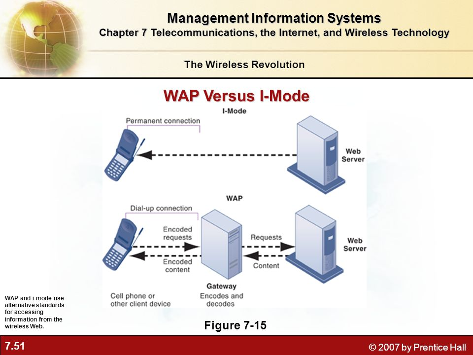 WAP Versus I-Mode Management Information Systems Figure 7-15