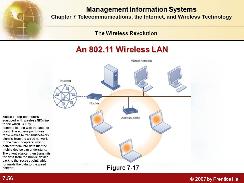 An 802.11 Wireless LAN Management Information Systems Figure 7-17