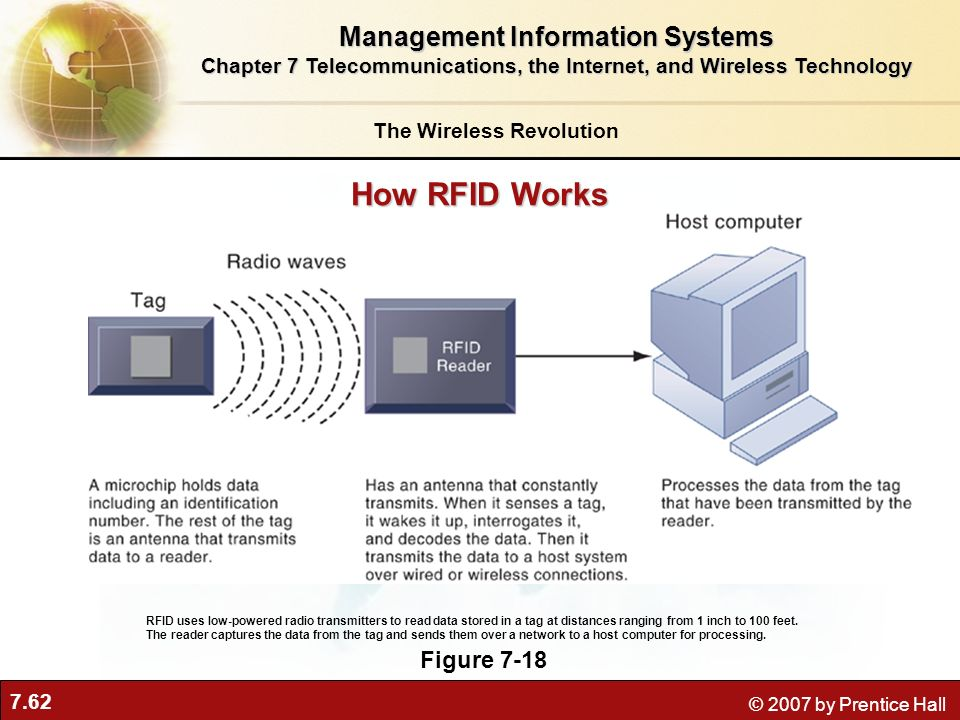 How RFID Works Management Information Systems Figure 7-18