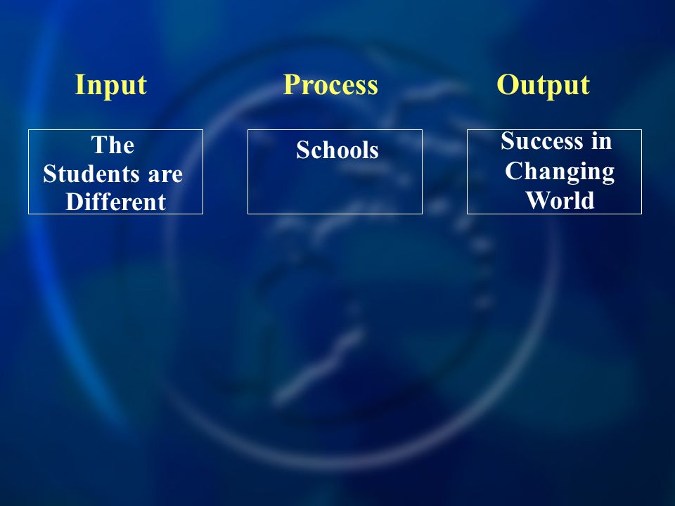 Input Process Output Success in Changing World The Students are
