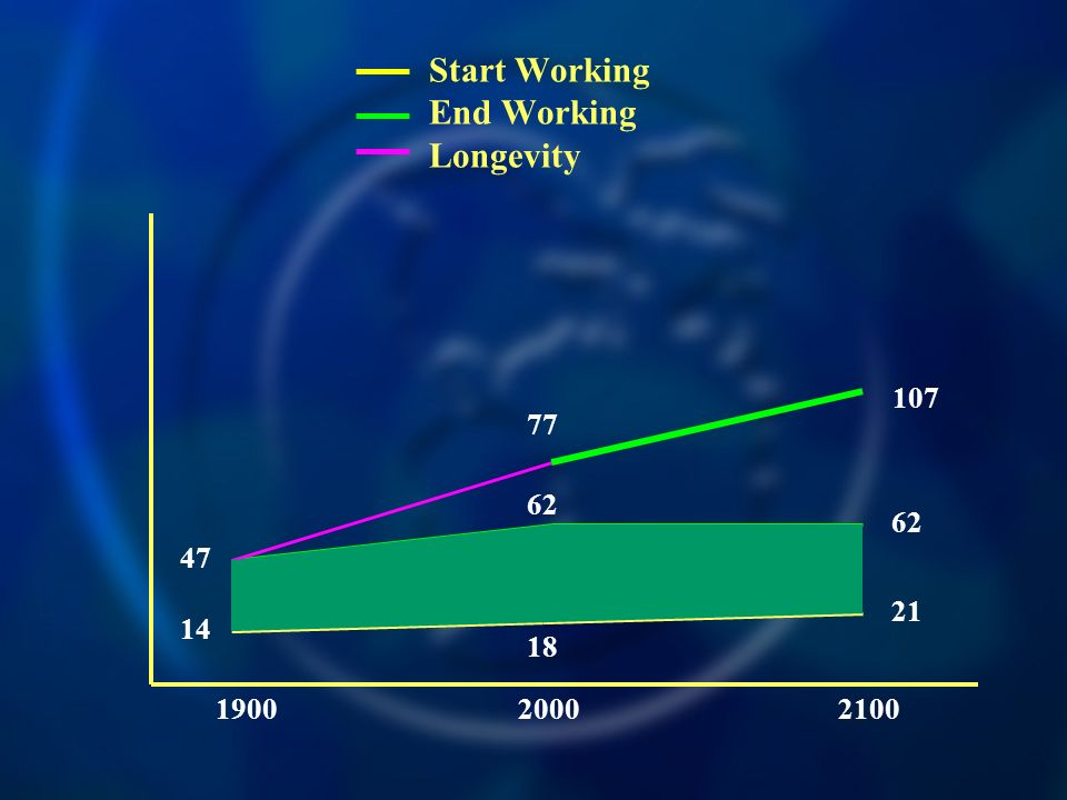 Start Working End Working Longevity