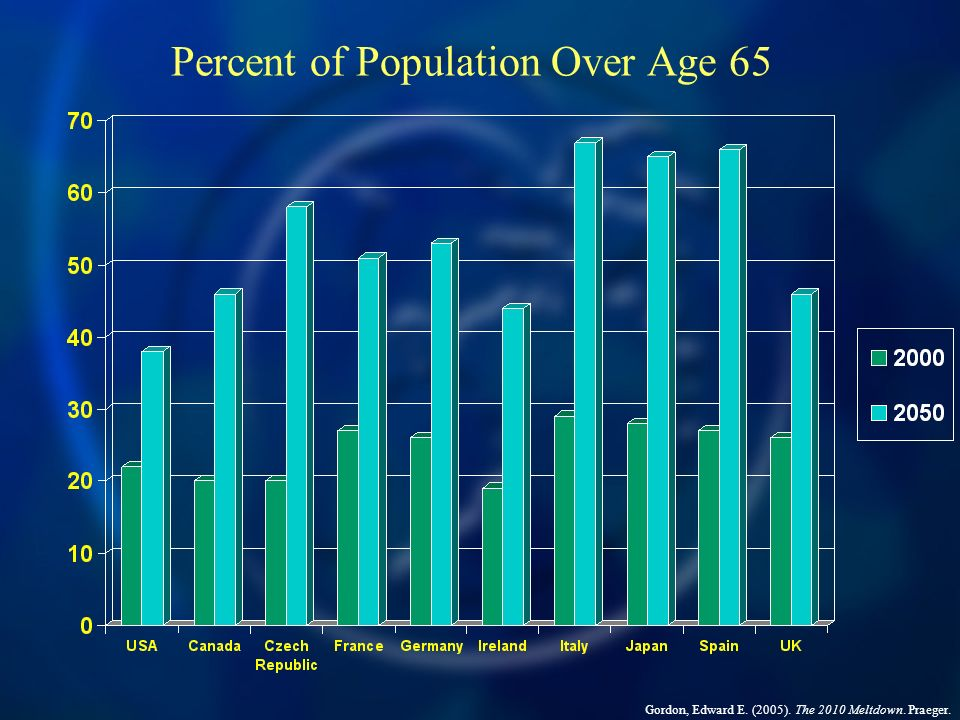 Percent of Population Over Age 65