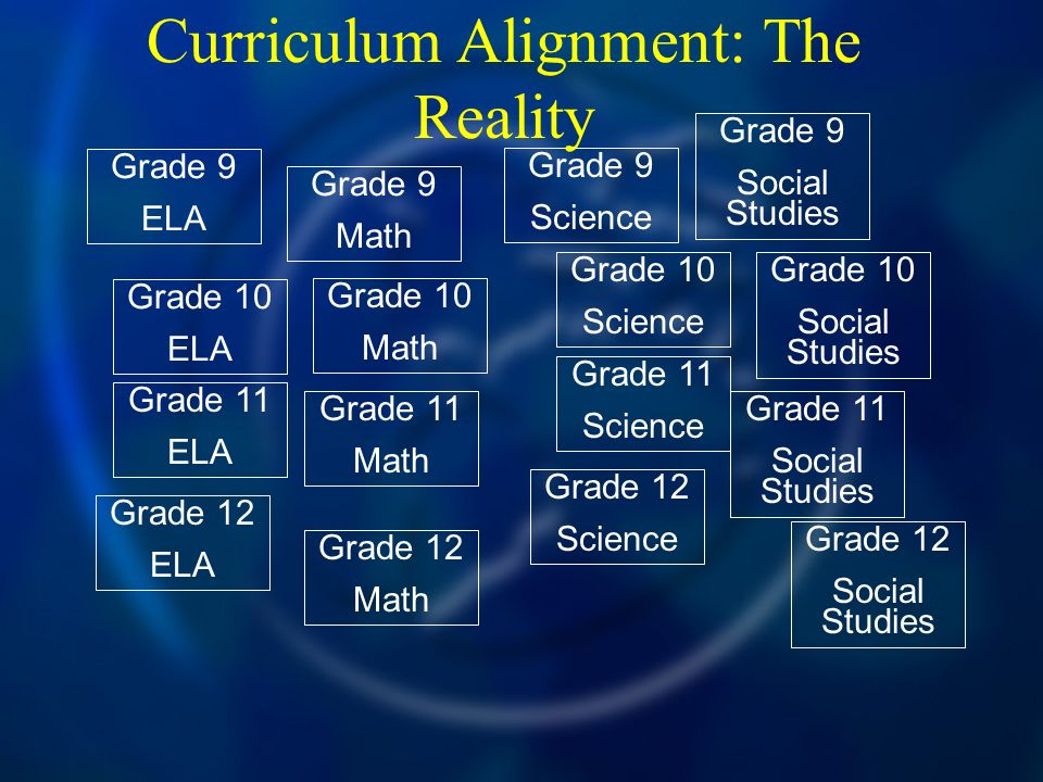 Curriculum Alignment: The Reality