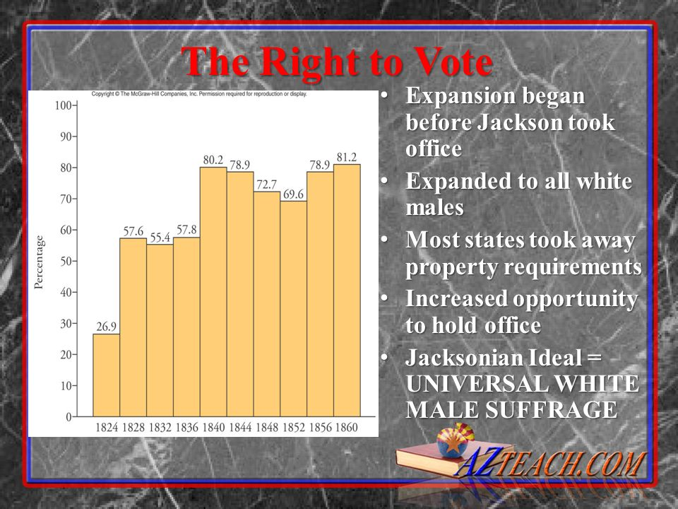 The Right to Vote Expansion began before Jackson took office