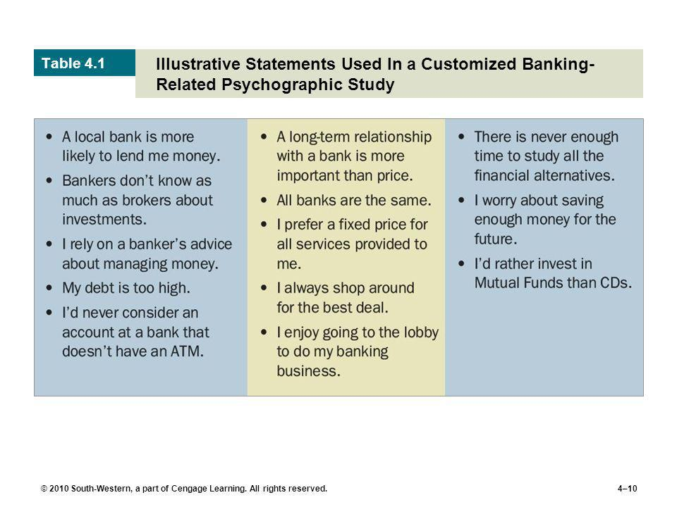 Table 4.1 Illustrative Statements Used In a Customized Banking-Related Psychographic Study.