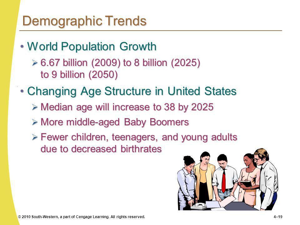 Demographic Trends World Population Growth