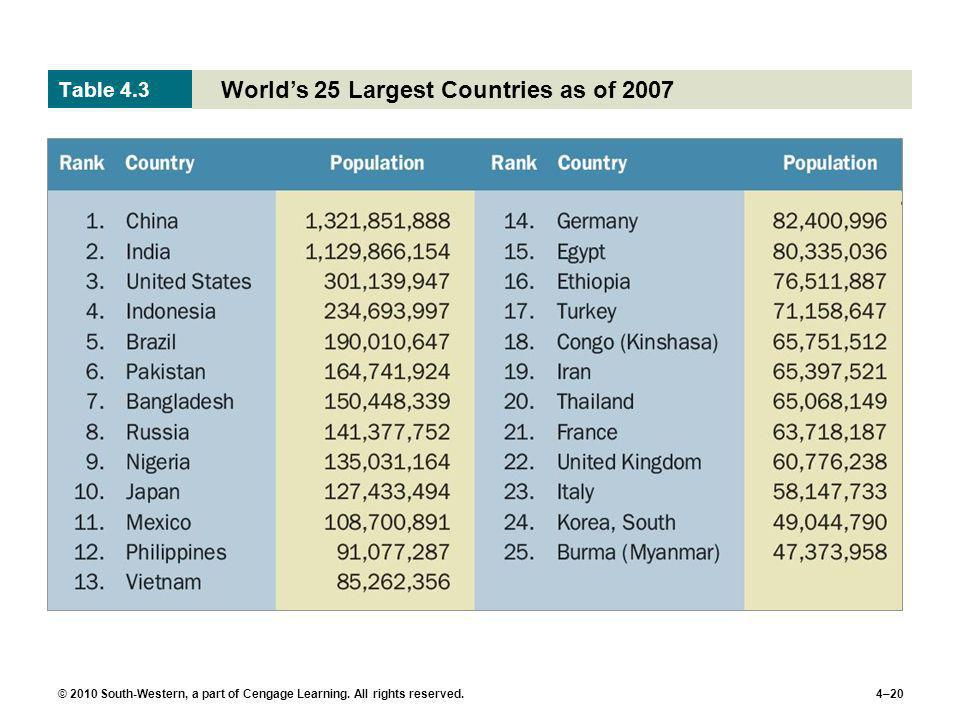 World's 25 Largest Countries as of 2007
