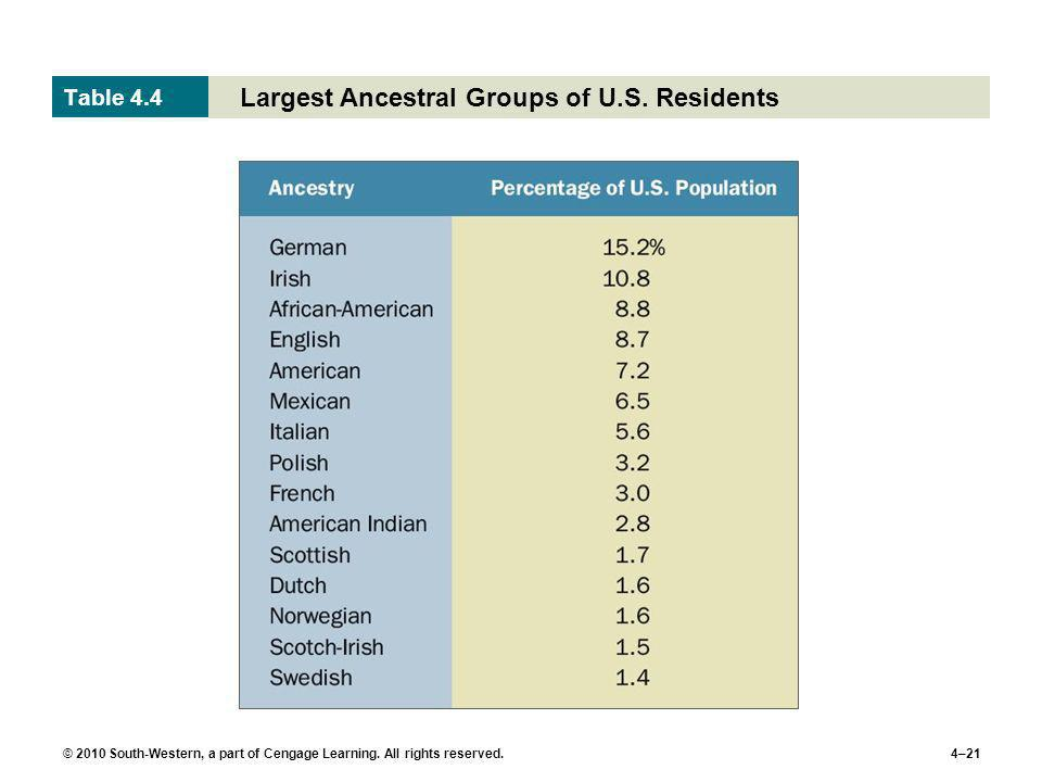 Largest Ancestral Groups of U.S. Residents
