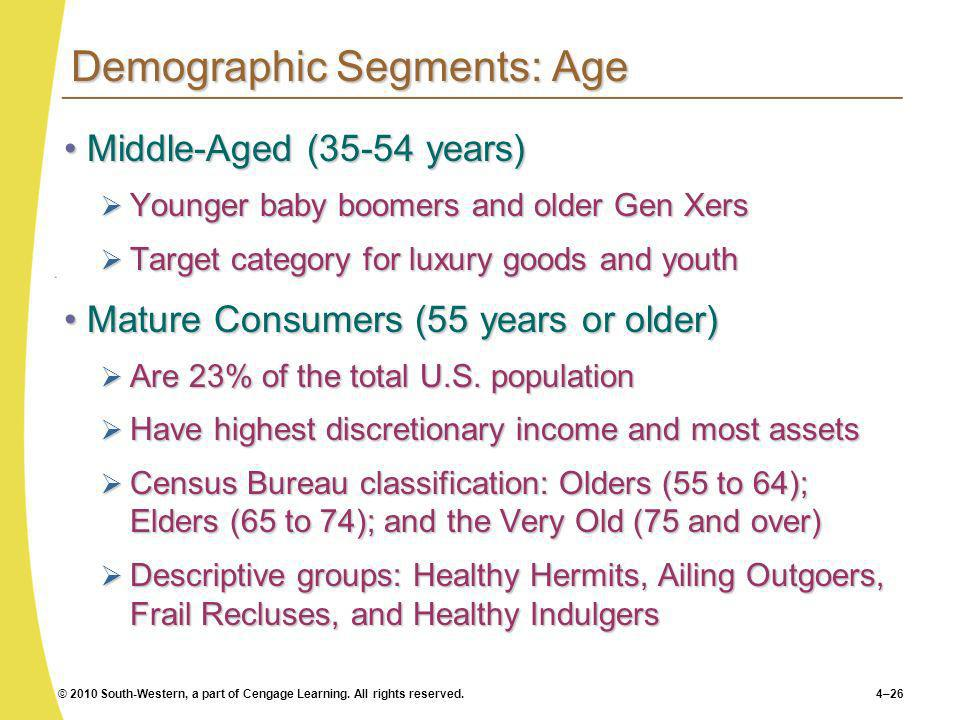 Demographic Segments: Age