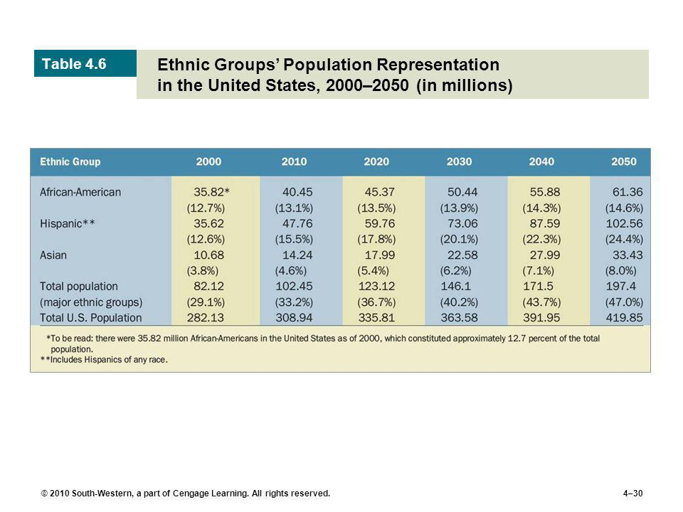 Table 4.6 Ethnic Groups' Population Representation in the United States, 2000–2050 (in millions)
