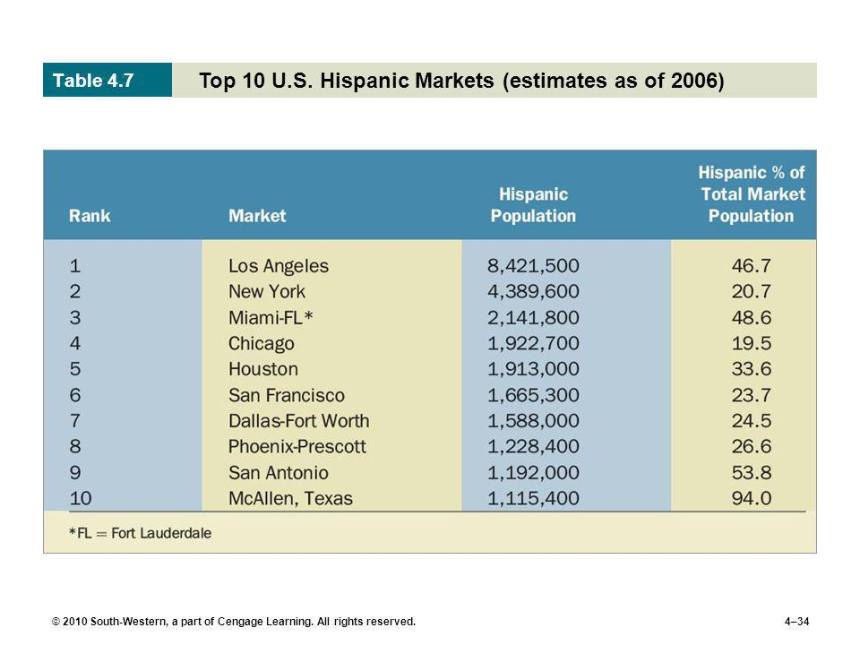 Top 10 U.S. Hispanic Markets (estimates as of 2006)