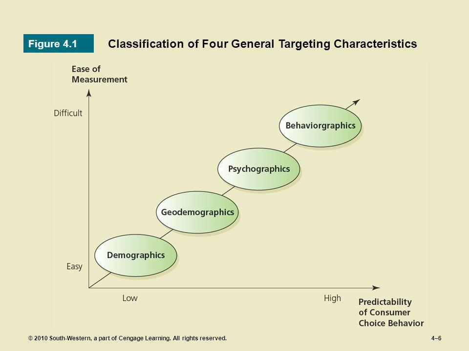 Classification of Four General Targeting Characteristics