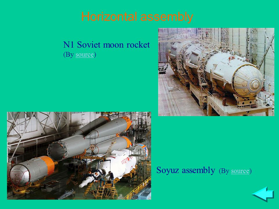 Soyuz assembly (By source)