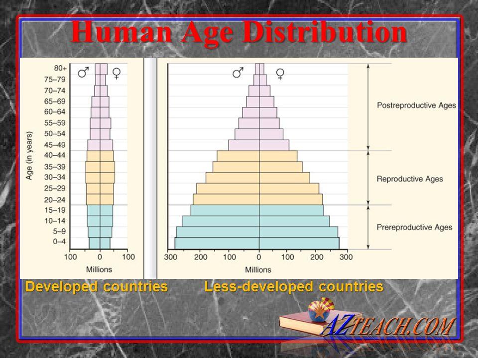Human Age Distribution