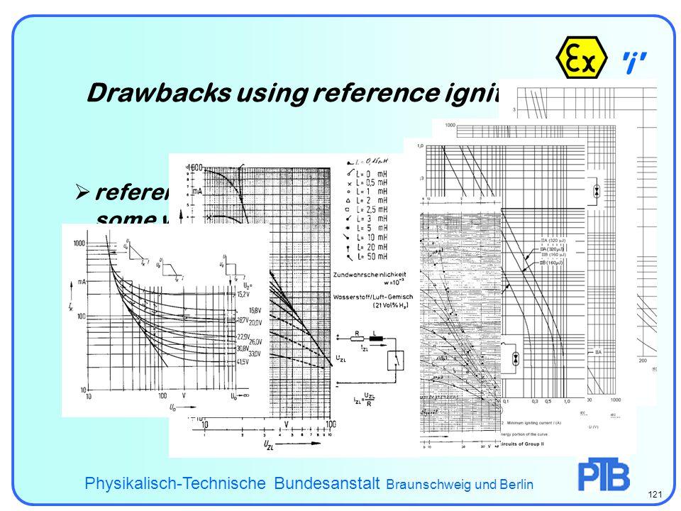 ispark i Drawbacks using reference ignition data