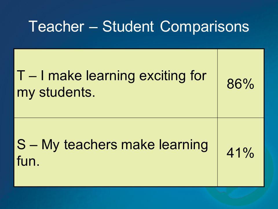 Teacher – Student Comparisons