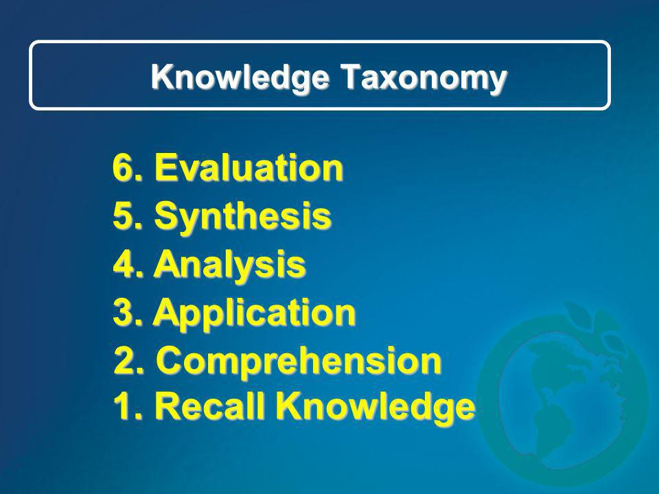 6. Evaluation 5. Synthesis 4. Analysis 3. Application 2. Comprehension