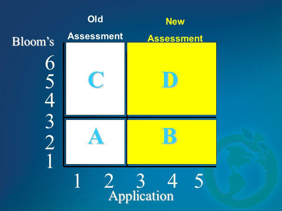 C D A B 6 5 4 3 2 1 1 2 3 4 5 Application Bloom's Old New Assessment