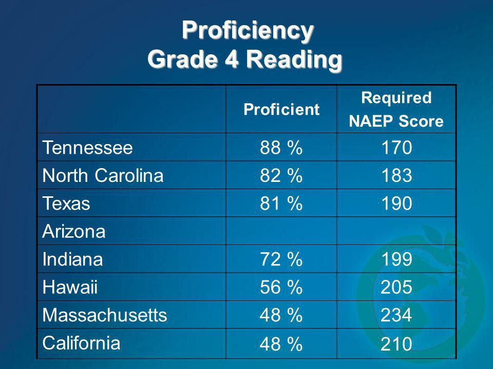 Proficiency Grade 4 Reading