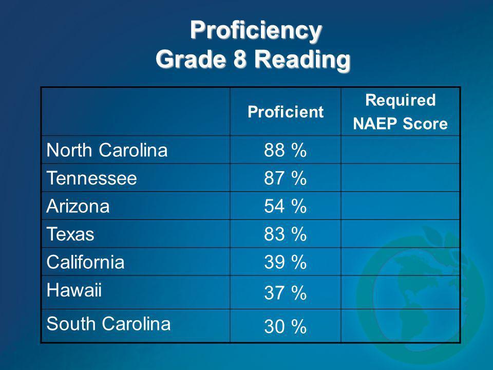 Proficiency Grade 8 Reading