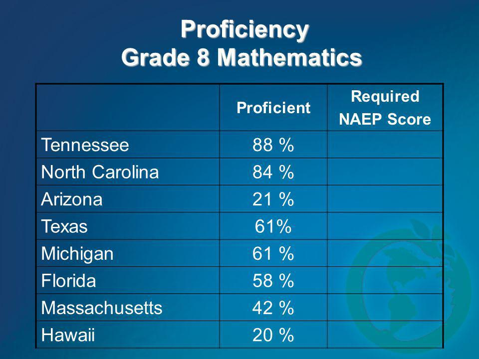 Proficiency Grade 8 Mathematics
