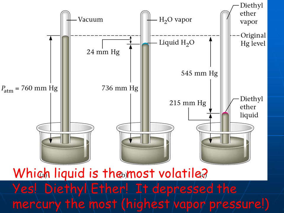 ( Which liquid is the most volatile