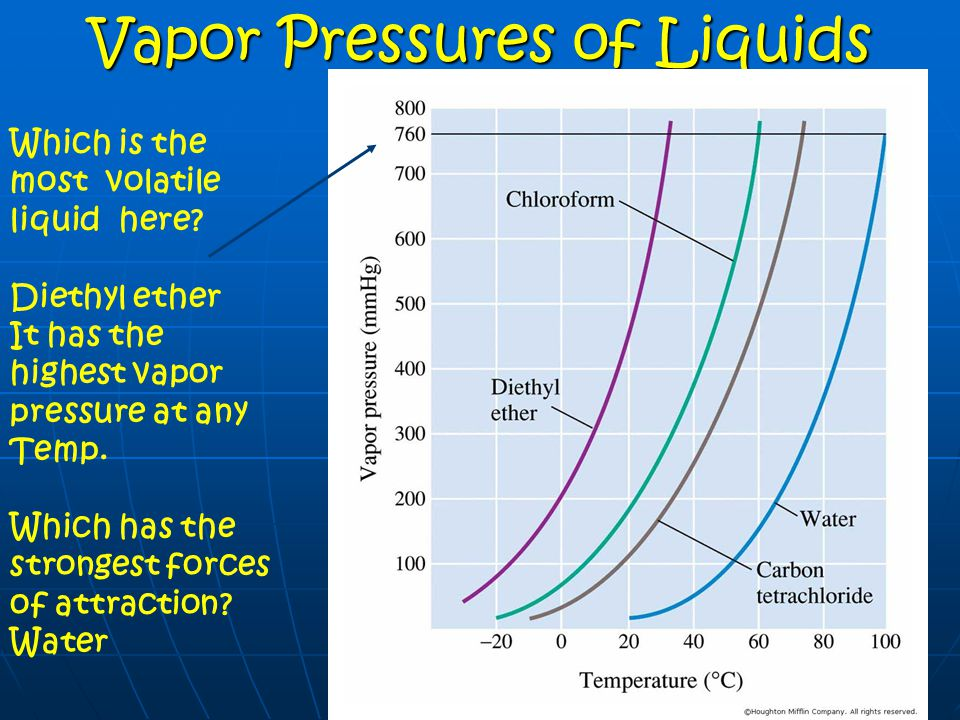 experiment vapor pressure of a liquid Experiment 14 investigating  the vapor pressure of the liquid is equal to the partial pressure of its vapor in the flask figure 1.