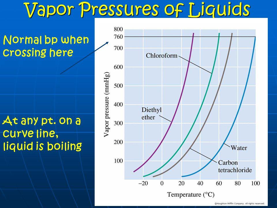 Vapor Pressures of Liquids
