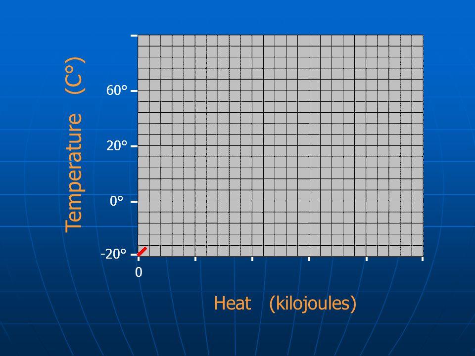 Temperature (C°) 60° 20° 0° -20° Heat (kilojoules)