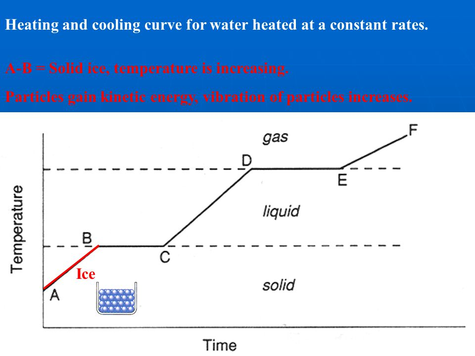 Heating and cooling curve for water heated at a constant rates.
