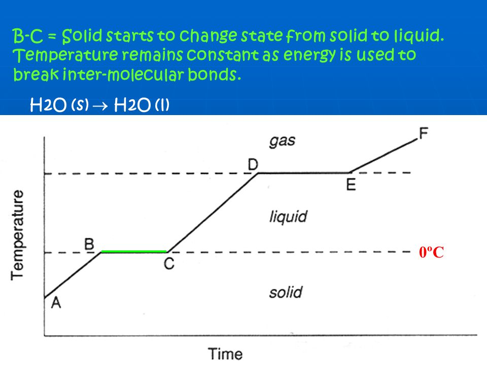B-C = Solid starts to change state from solid to liquid