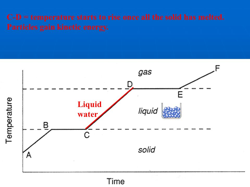 C-D = temperature starts to rise once all the solid has melted