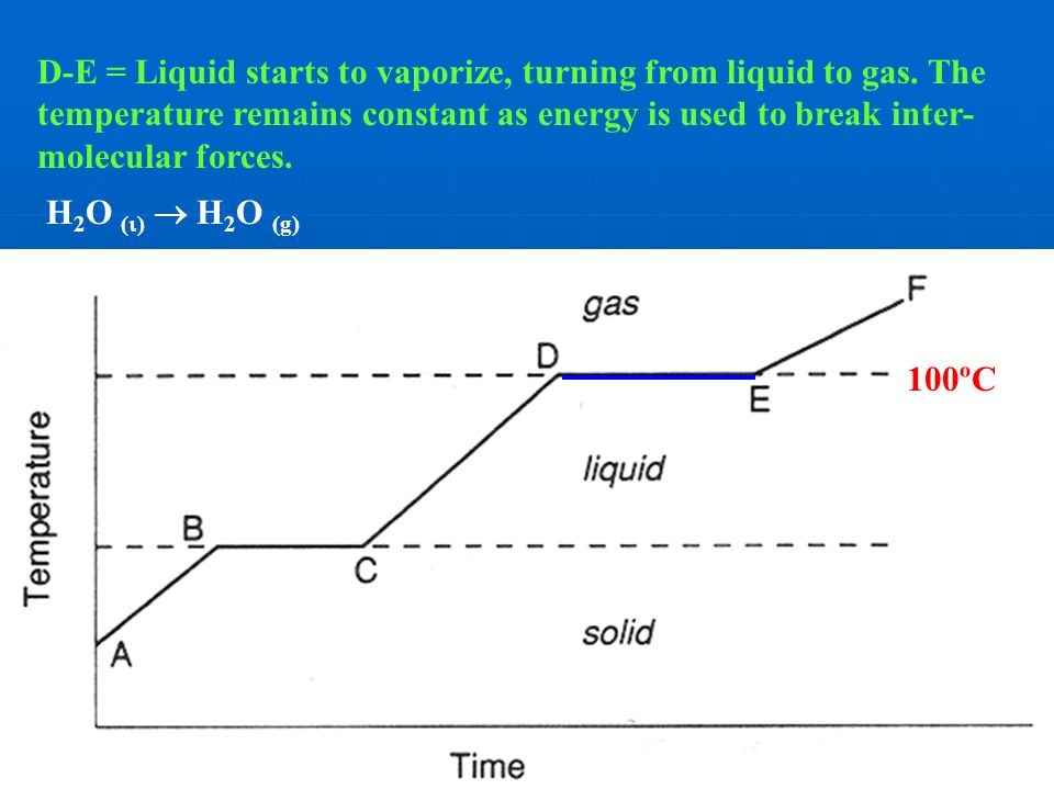 D-E = Liquid starts to vaporize, turning from liquid to gas