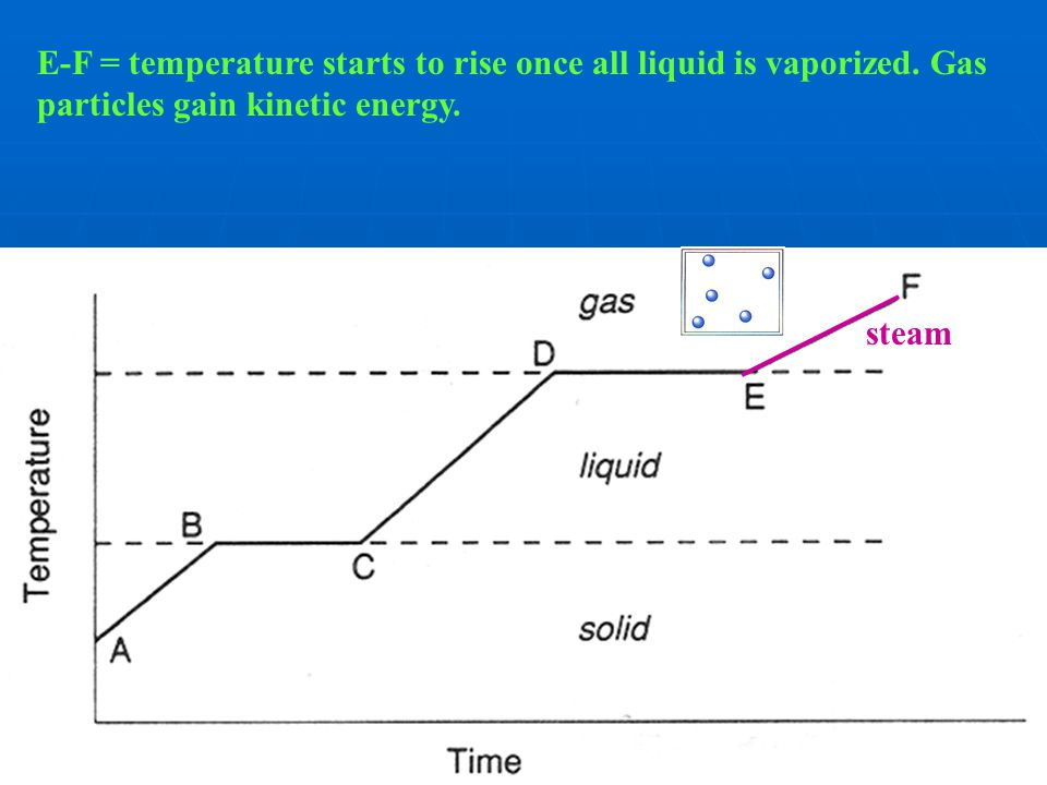 E-F = temperature starts to rise once all liquid is vaporized