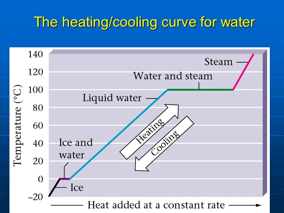 The heating/cooling curve for water