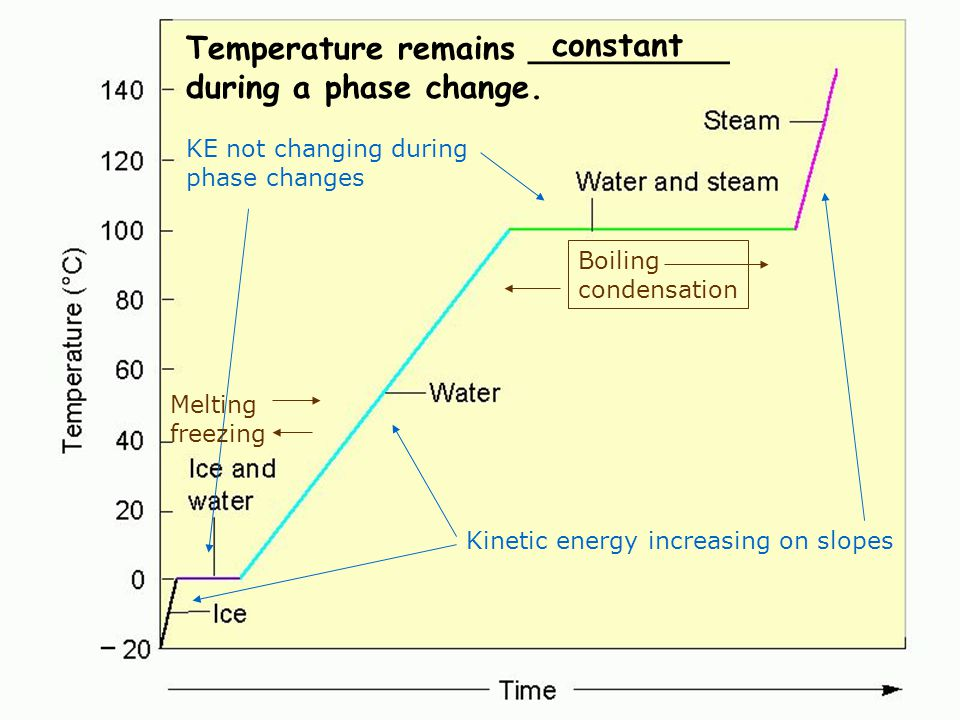 Water phase changes constant Temperature remains __________