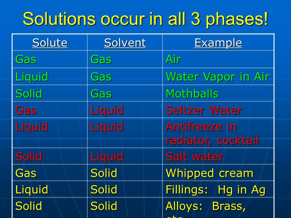 Solutions occur in all 3 phases!