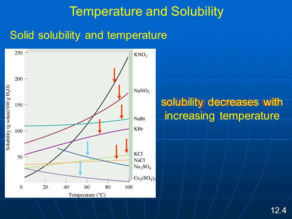 Temperature and Solubility