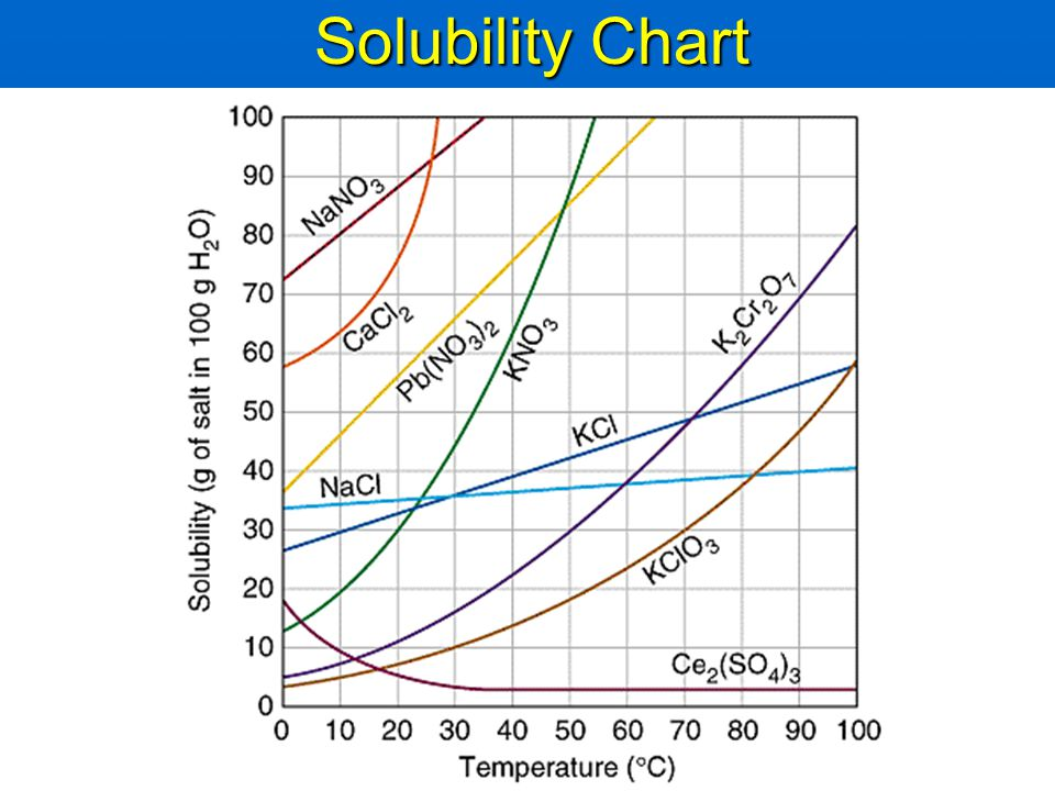 Ch   Solids Liquids And Solutions  Ppt Video Online Download