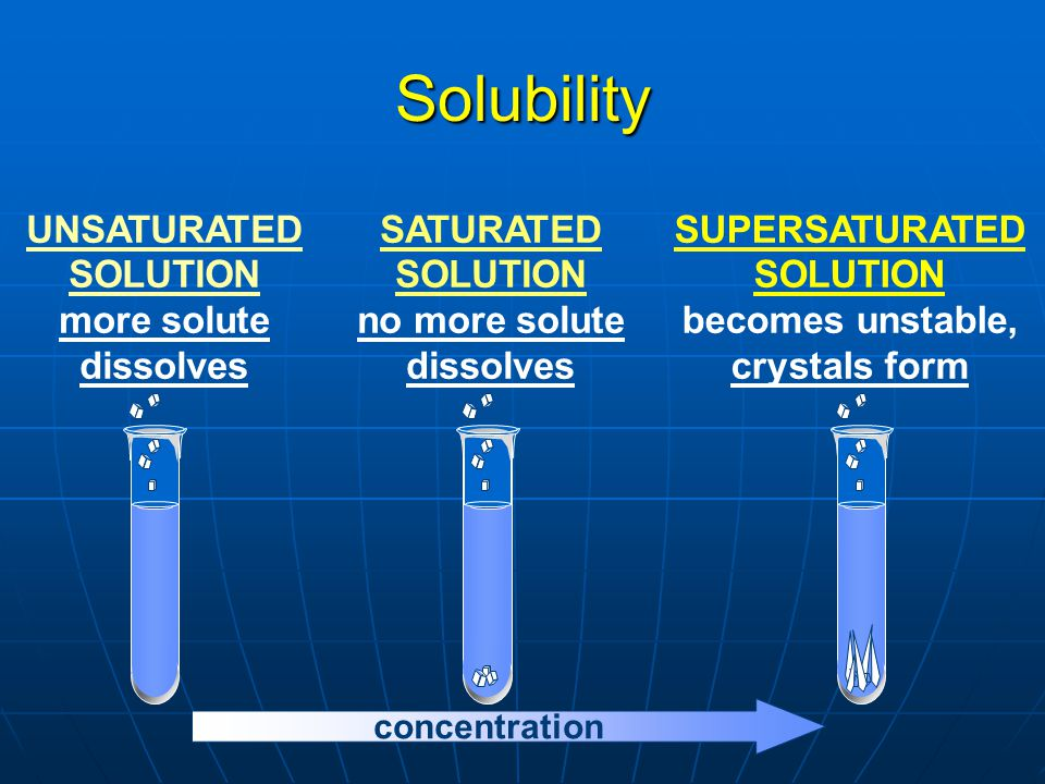 Solubility UNSATURATED SOLUTION more solute dissolves