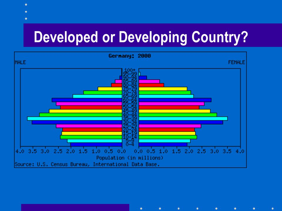 Developed or Developing Country
