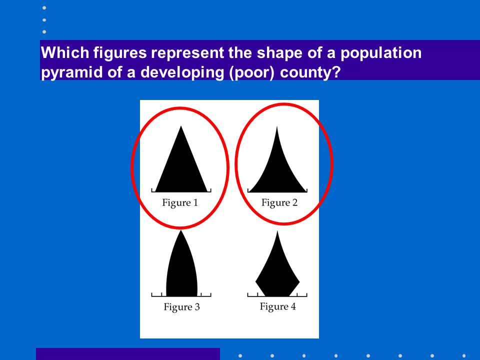 Which figures represent the shape of a population pyramid of a developing (poor) county